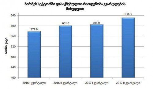 Saqstat published data about employment in business sector