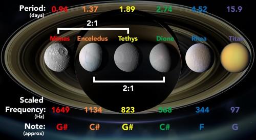 სატურნის რგოლები და მთვარეები ასტროფიზიკოსებმა შემზარავ ციურ მუსიკად გარდაქმნეს