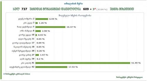 უბნების 80%-ის დათვლის შემდეგ, თბილისის მერის არჩევნებში კახა კალაძე ხმათა 51.49%-ით ლიდერობს