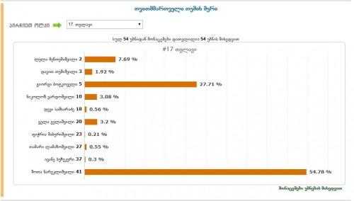 """თელავის ოლქში """"ქართული ოცნების"""" კანდიდატი შოთა ნაკრელიშვილი 54.78%-ით ლიდერობს"""