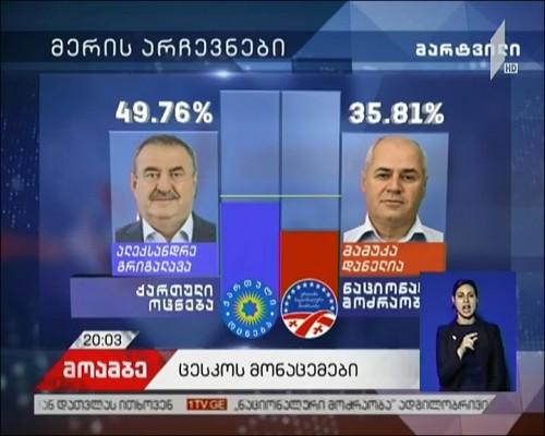 რა შედეგებით დასრულდა ადგილობრივი თვითმმართველობის არჩევნები 2017