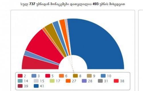 """ცესკო-ს წინასწარი მონაცემებით, საკრებულოს პროპორციულ არჩევნებში """"ქართული ოცნება"""" ხმათა 56.66 %-ს აგროვებს, ენმ კი 17.17%-ს"""